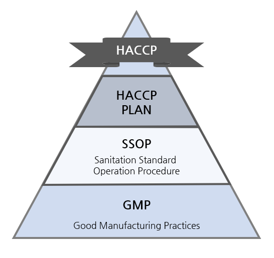 haccp 기본구조