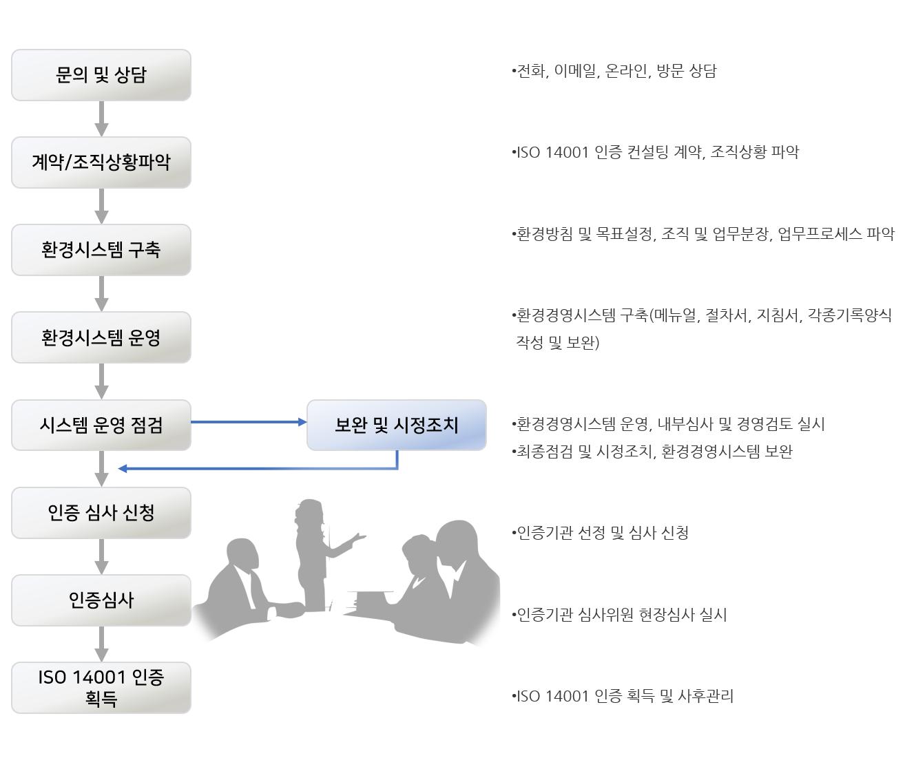 iso14001 인증 컨설팅 절차