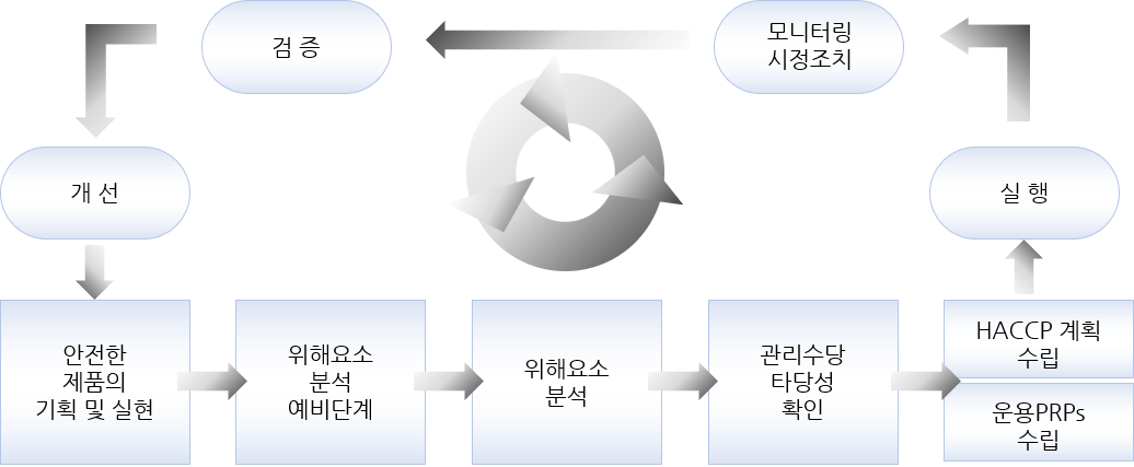 iso22000 시스템 흐름도