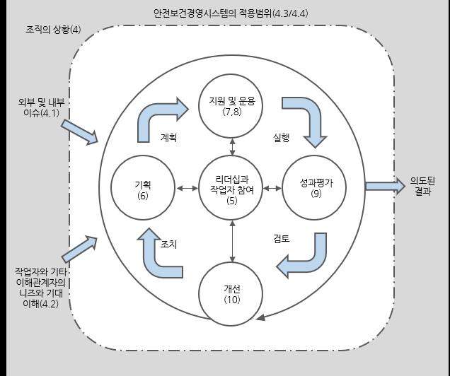 iso45001 표준 모델